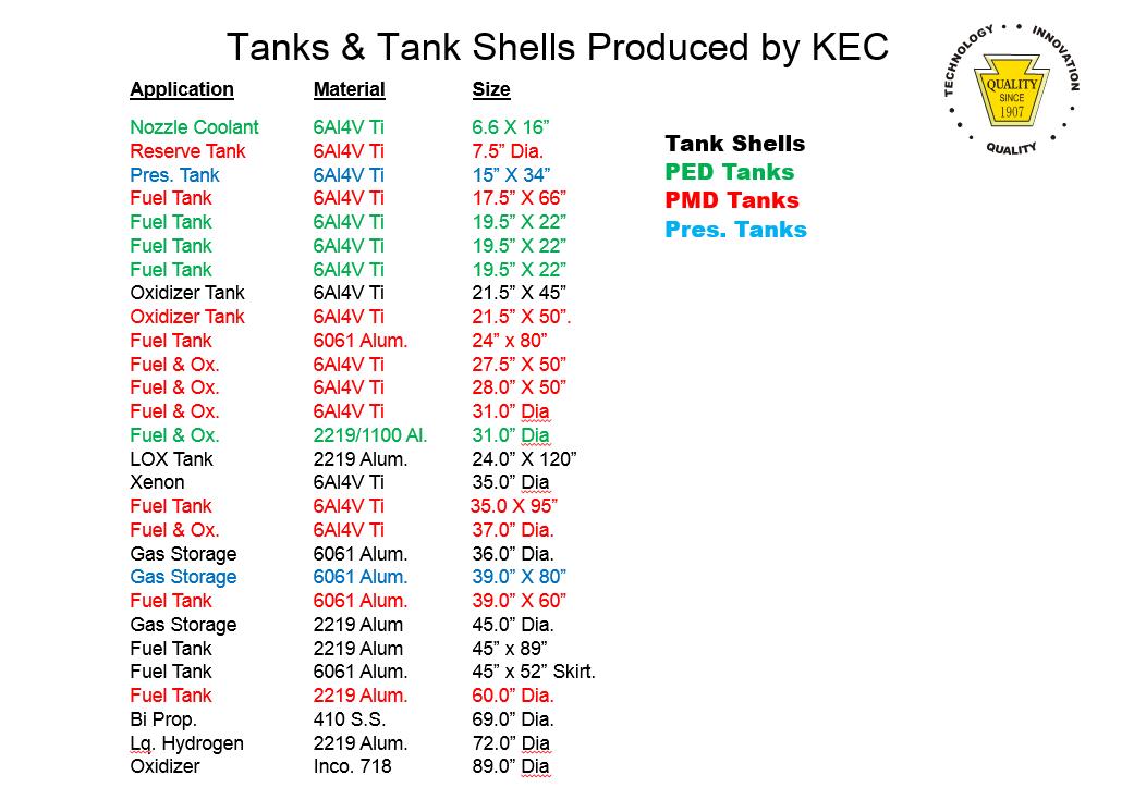 Tank List 2